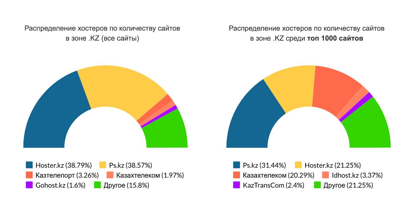 Распределение хостеров по количеству сайтов в зоне .KZ