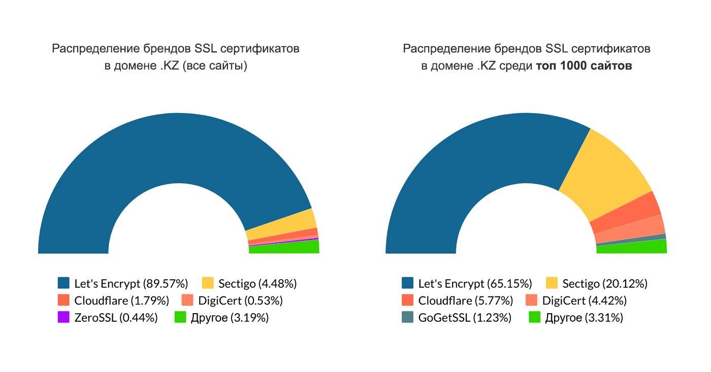 Распределение брендов SSL сертификатов в домене .KZ.
